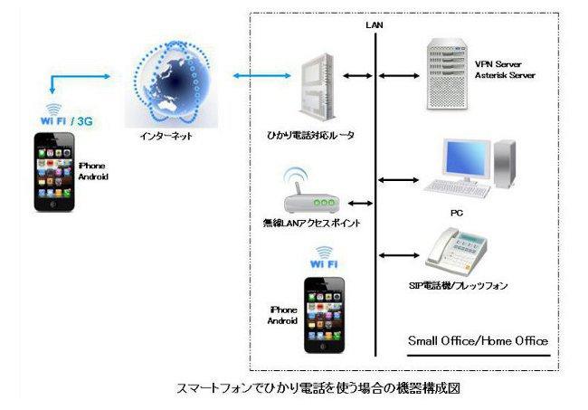 hoiseizu 1 iPhoneでひかり電話を使う