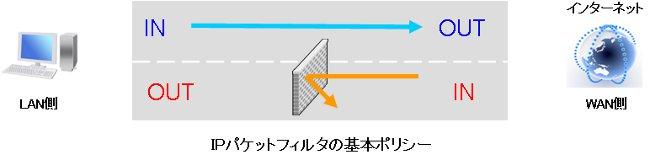 firewall 011 VPNルーターのフィルタ設定