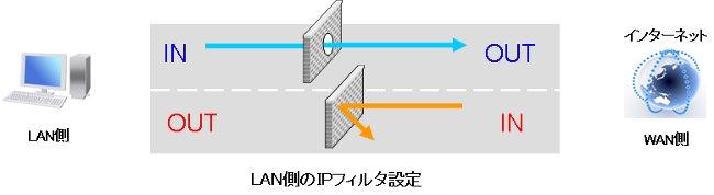 firewall 021 VPNルーターのフィルタ設定