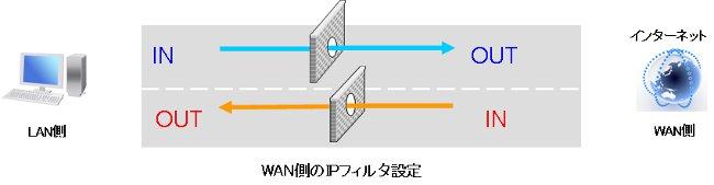 firewall 03 VPNルーターのフィルタ設定