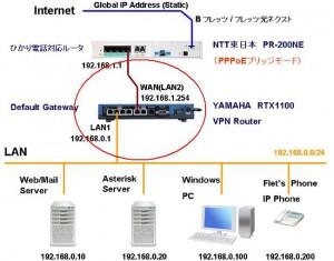 network kousei 02 300x235 VPNルーターでPPPoE接続