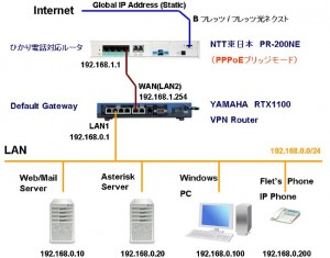 network kousei1 300x235 VPNルーターでPPPoE接続