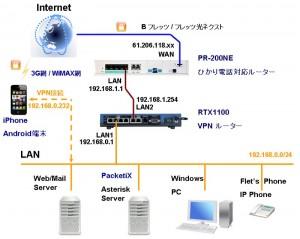 Packetixb2 kouseizu1 300x239 PacketiX VPN Server(β2)を使う
