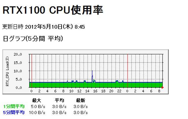 RTTG RTX1100 01 RTX1100でSNMPトラップを使う