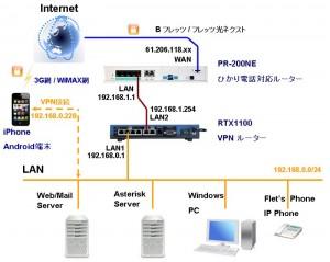 VPN 01 300x239 iPhoneでVPN接続(RTX1100編)