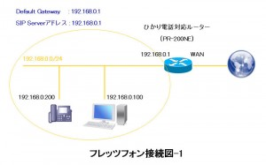 flets011 300x187 RTX1100にフレッツフォンを接続