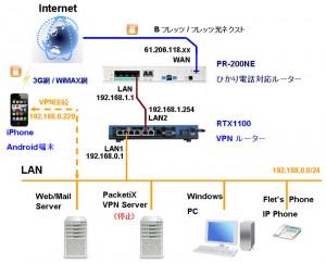 kouseizu 03 300x242 スマホからPCを遠隔操作