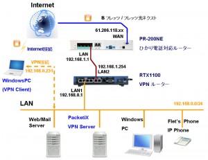 kouseizu PacketiX RDP 300x231 RDPでお勧めのVPN接続は何?