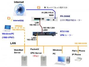 kouseizu YMS VPN7 300x226 PCからRDP接続(RTX1100編)