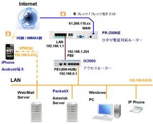ix2005 01 300x243 NEC IX2005でPPPoE接続