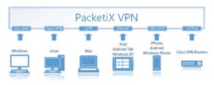 packetix VPN 4.0 RC1 00 300x120 PacketiX VPN 4.0 RC1を試す