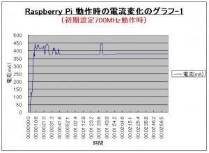 5V Icc 01 300x219 Raspberry Piで消費電流測定