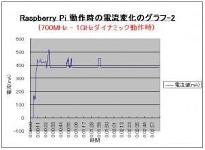 5V Icc 02 300x219 Raspberry Piで消費電流測定