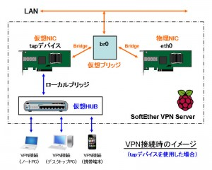 SE-VPN_Server_kouseizu